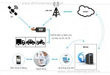Giải pháp quản lý giám sát hành trình xe ô tô