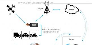 Phần mềm đinh vị GPS